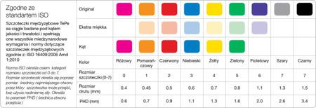 TePe ORGINAL (0.4 mm)  szczoteczka międzyzębowa - rozmiar 0, różowa